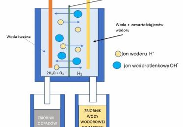Woda wodorowa